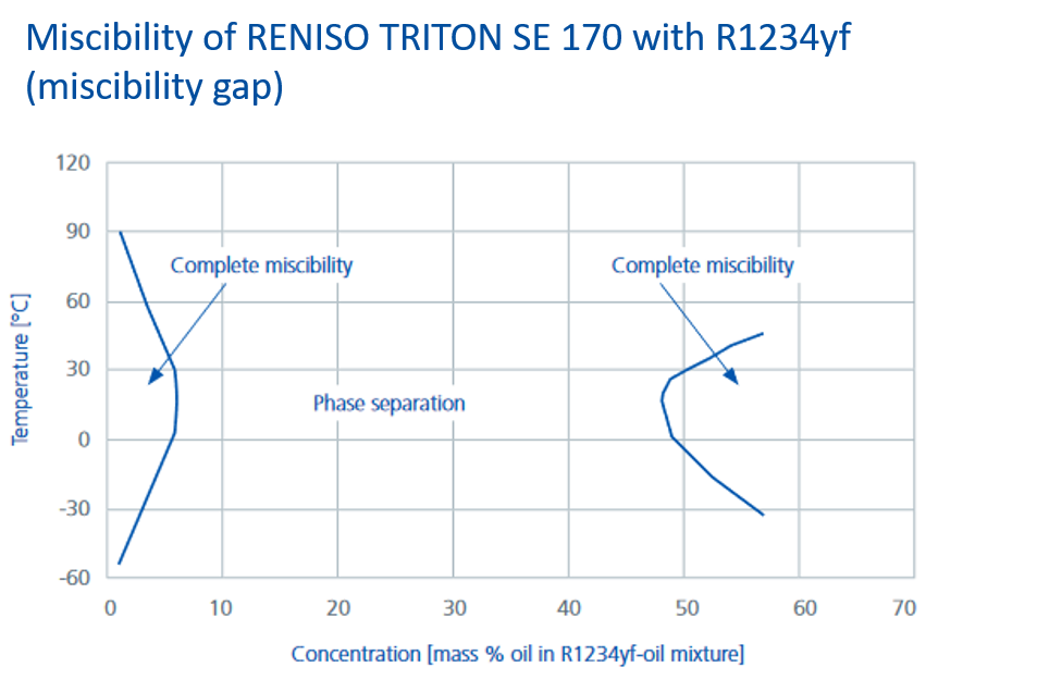 Diagram_showing_the_miscibility_of_RENISO_TRITON_SE_170 with_R1234yf