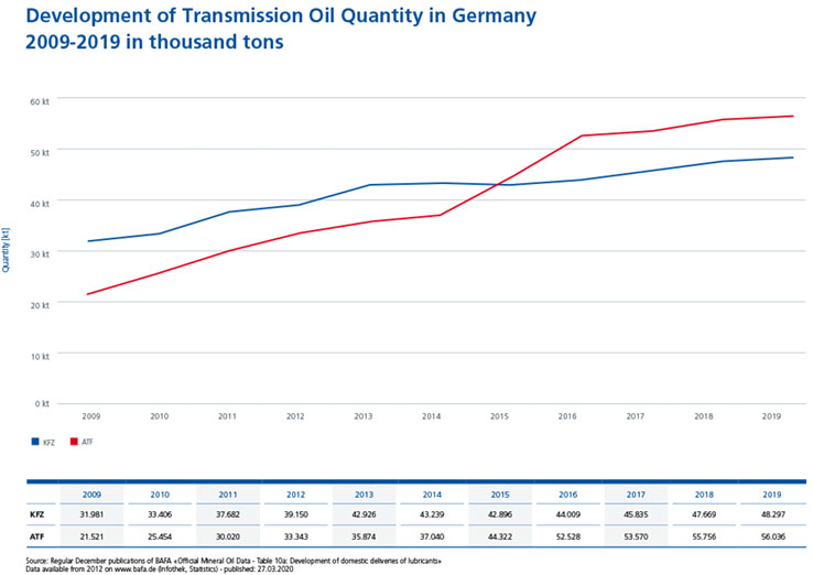 Diagram-development-of-transmission-oil-quantity-in-Germany