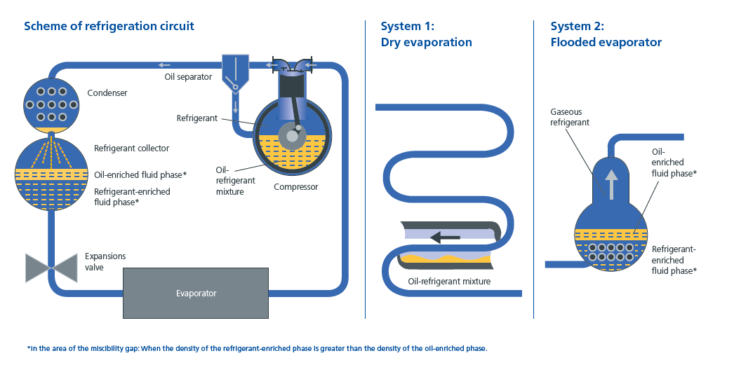 Picture showing the scheme of a refrigeration circuit